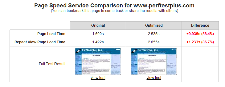 Google Page Speed Service Test